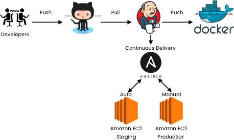 continuous delivery pipeline using Jenkins, Ansible and Docker on AWS.